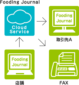 Fooding Journal Cloud Service